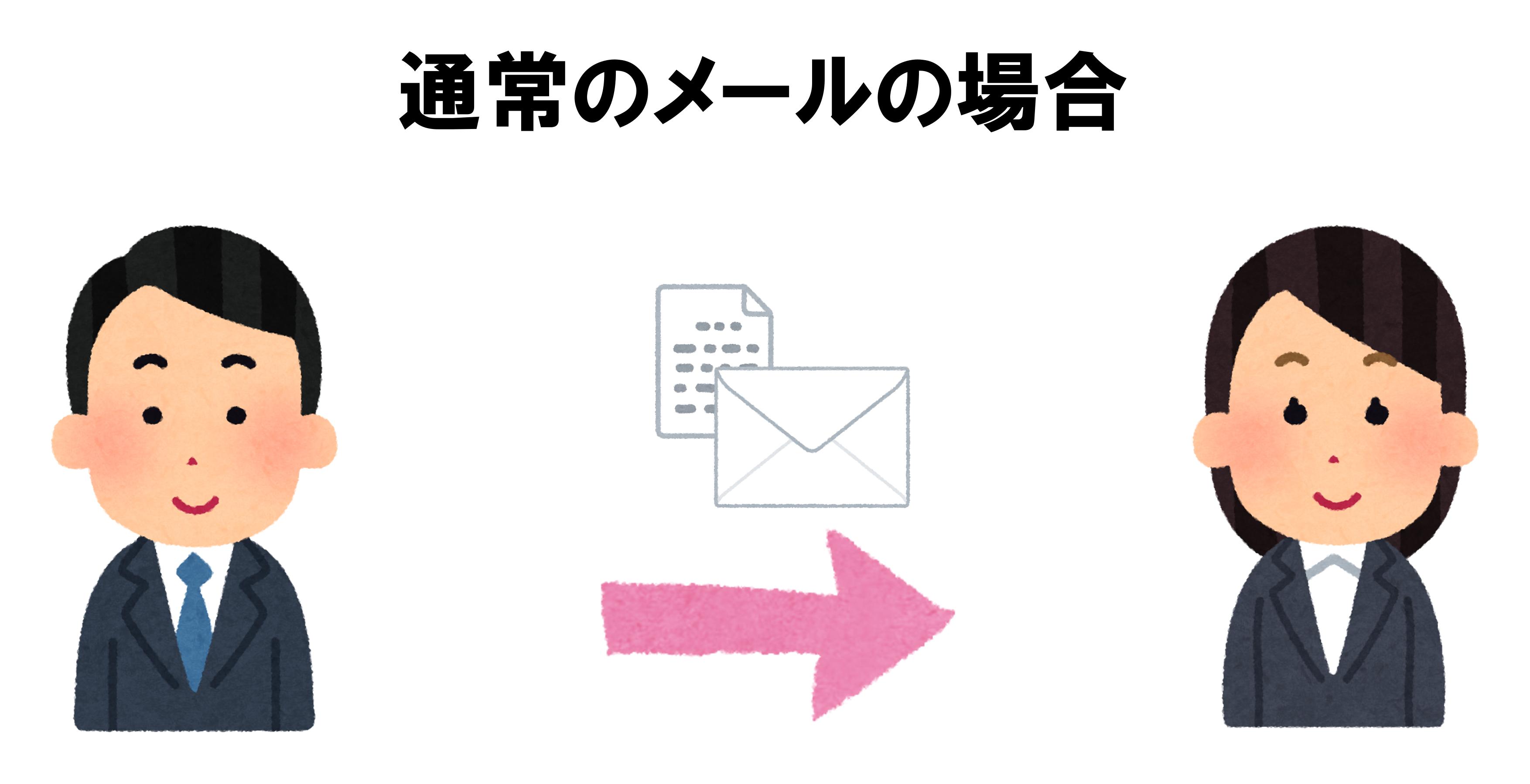 通常のメールの場合