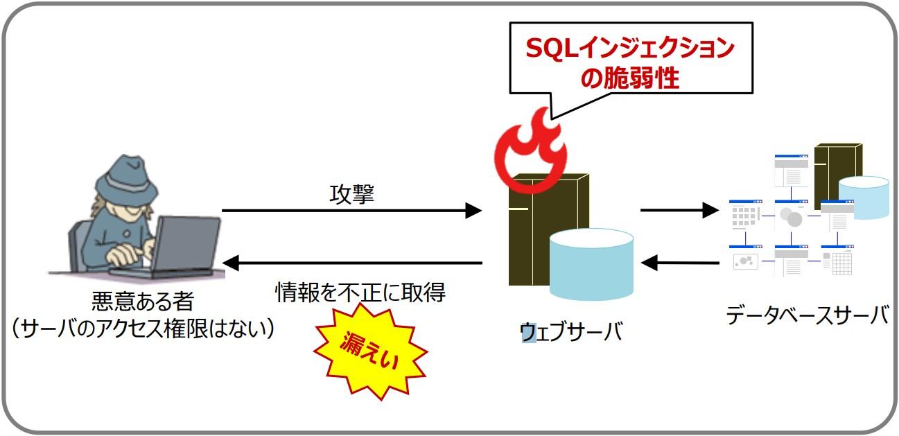 脆弱性を悪用したSQLインジェクションによる 個人情報流出